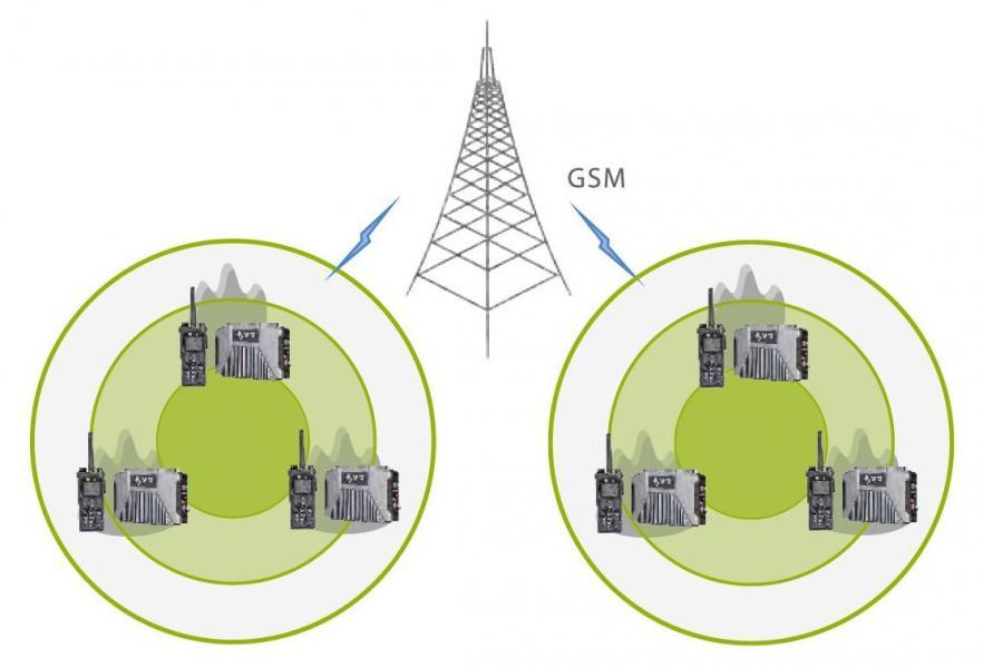 E-Pack100 Резервный GSM канал