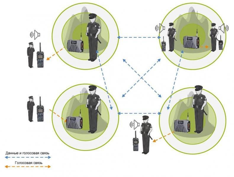 E-Pack100 Типовое применение военными или правоохранительными структурами