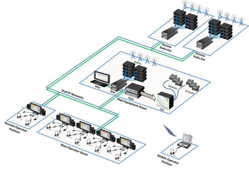 Exelis Command Center Communcation