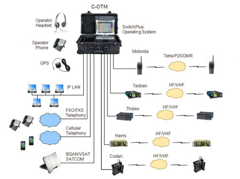 Exelis C-OTM System Cofiguration Network Communication
