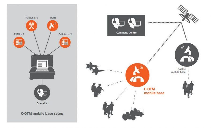 Exelis C-OTM Mobile Base Setup