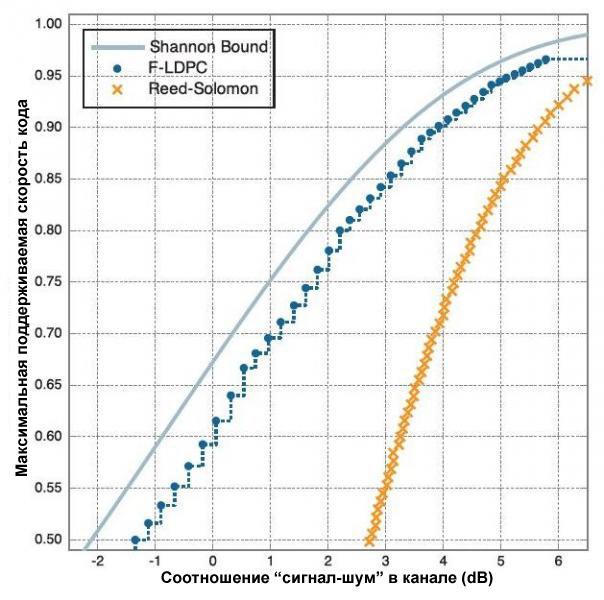 TrellisWare F LDPC Диаграмма