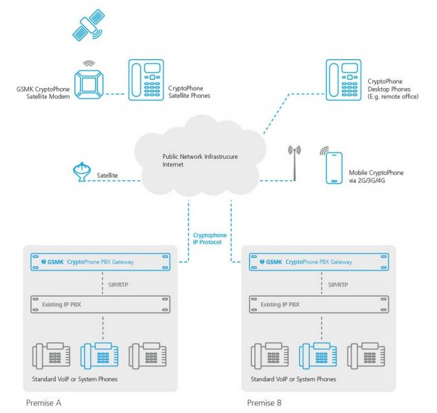 GSMK System Architecture Encryption