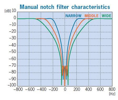 Two-point manual notch filter