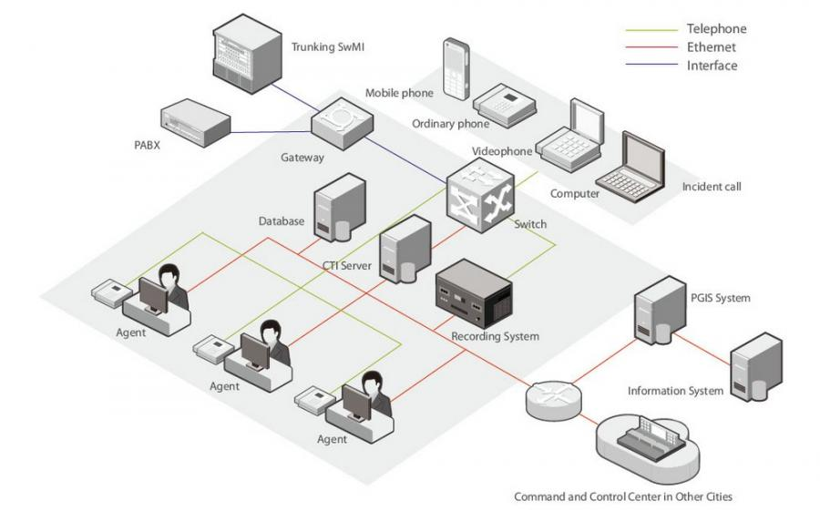 ICC Topology Network Centre