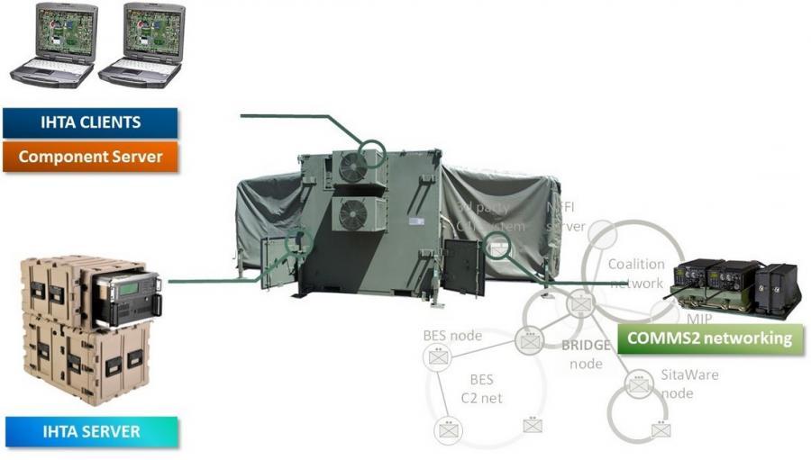 IHTA System Architecture