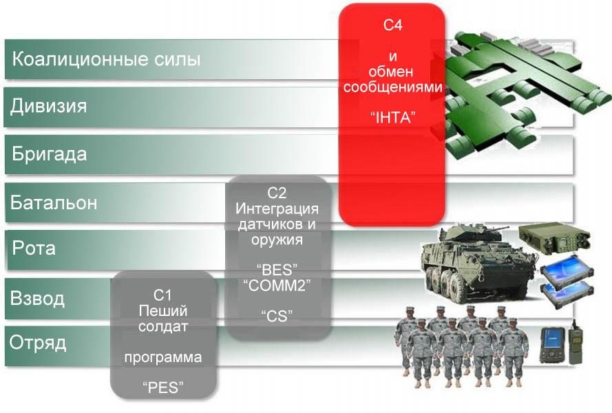 Положение IHTA в схеме C4I