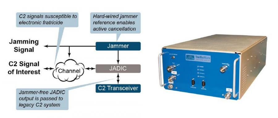 TrellisWare Joint Analog Digital Interference Cancellation