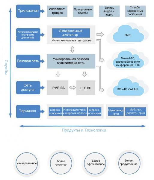 Интеграция узкополосных и широкополосных сетей