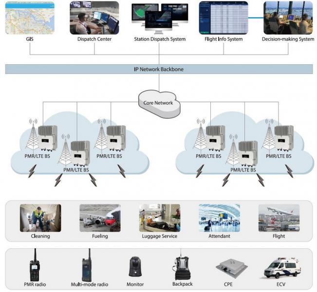 LTE Hytera Airport Solution