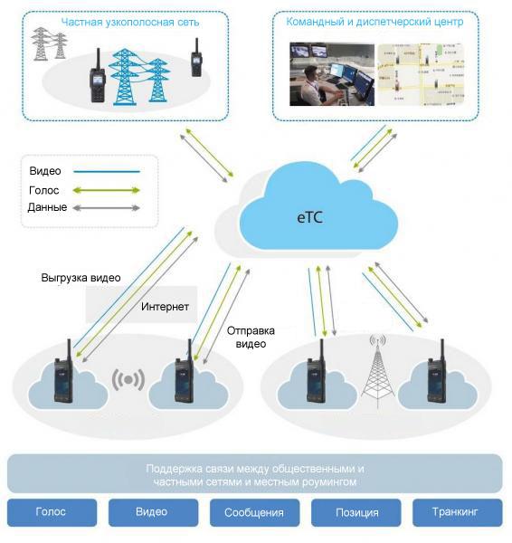 LTE System решение Hytera Мультимедиа PoC