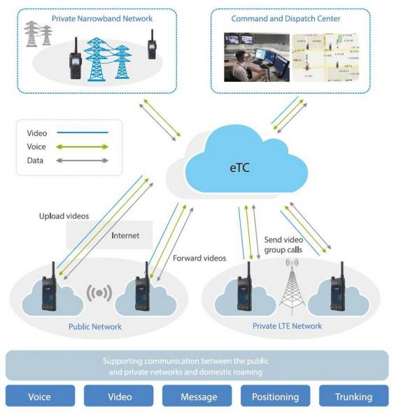 LTE System Hytera Multimedia PoC Solution