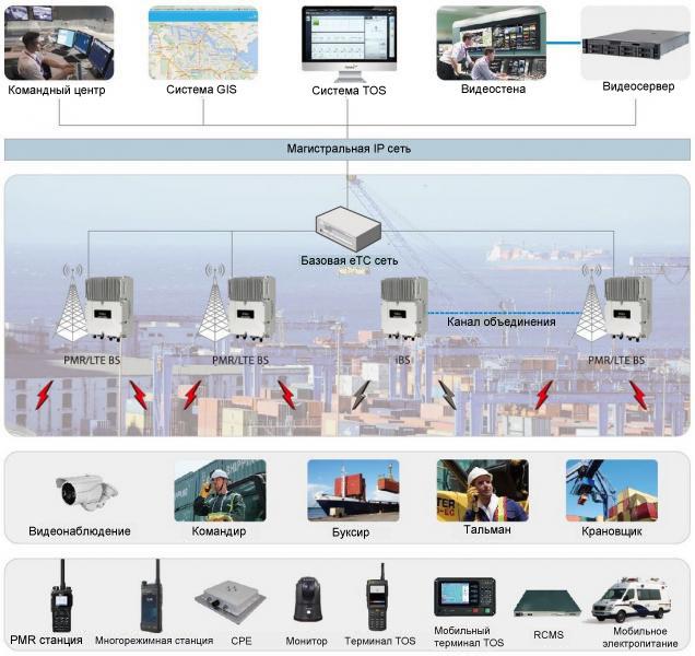 LTE System Решение Hytera для порта