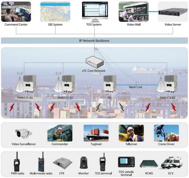LTE System Hytera Port Solution