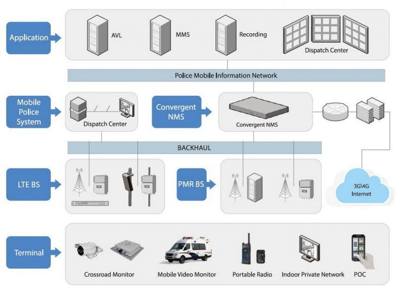 LTE System Hytera Solution