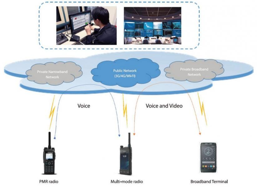 Multimedia PoC Solution