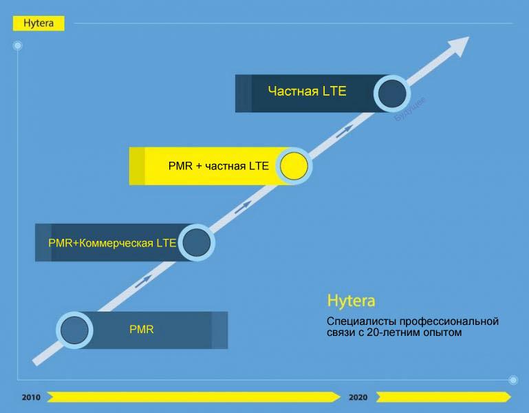 Эволюция развития узкополосных и широкополосных сетей