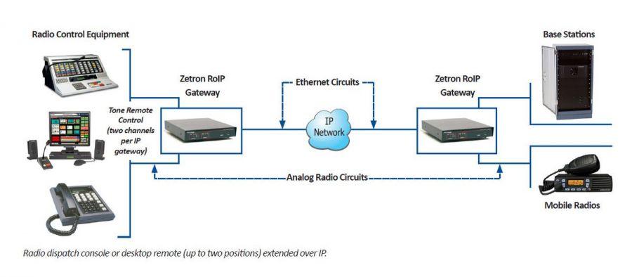 RoIP Gateway M6300 Diagram