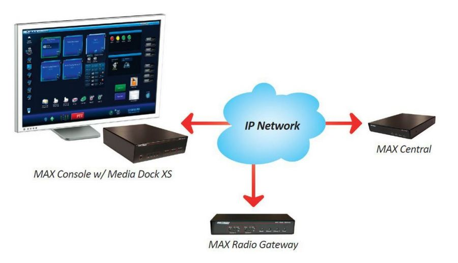 Dispatch System MAX Radio