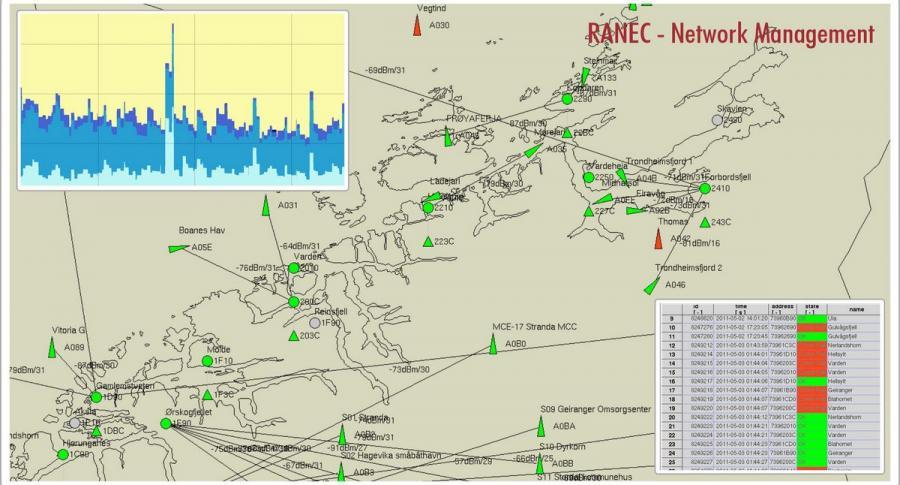 MR400 RANEC Management Software
