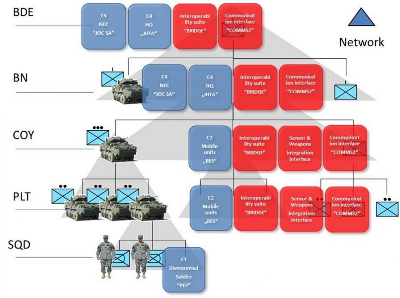 The C4I capability