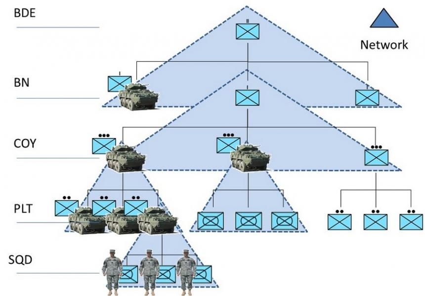 WFD - War Fighting Data protocol