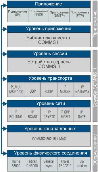 Модульная структура  MIL C4I