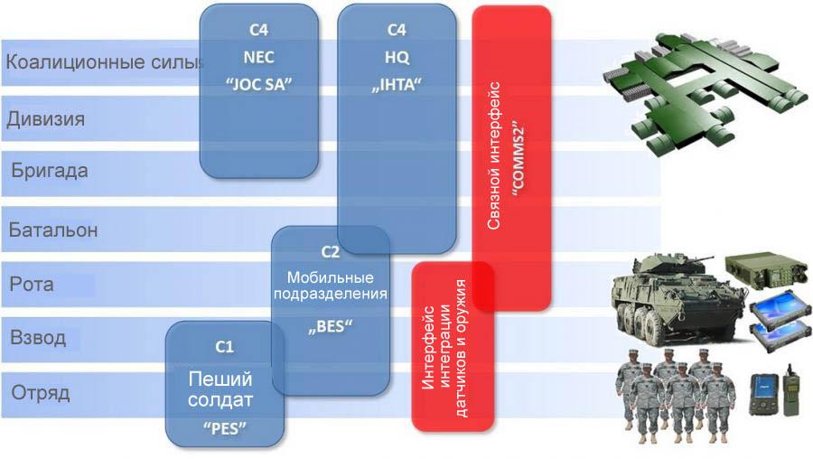 MIL C4I Матрица продуктов боевой системы