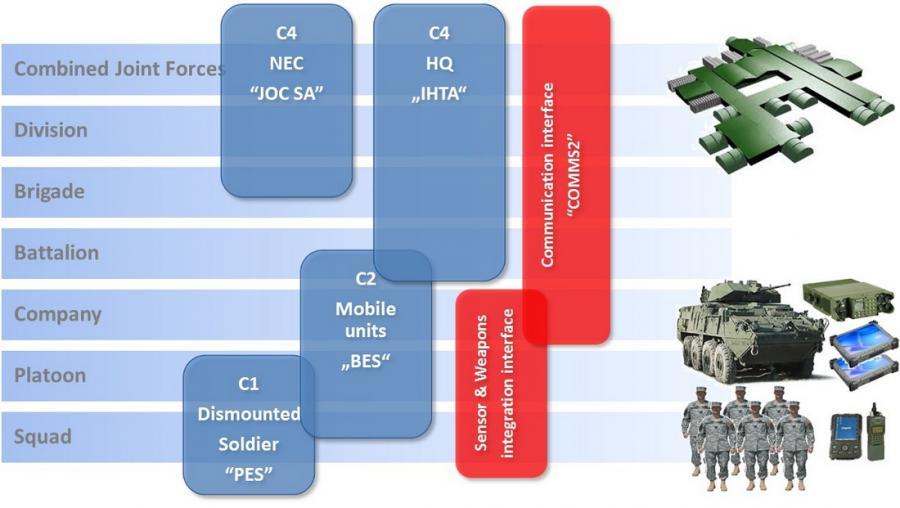 MIL C4I Battle system products matrix