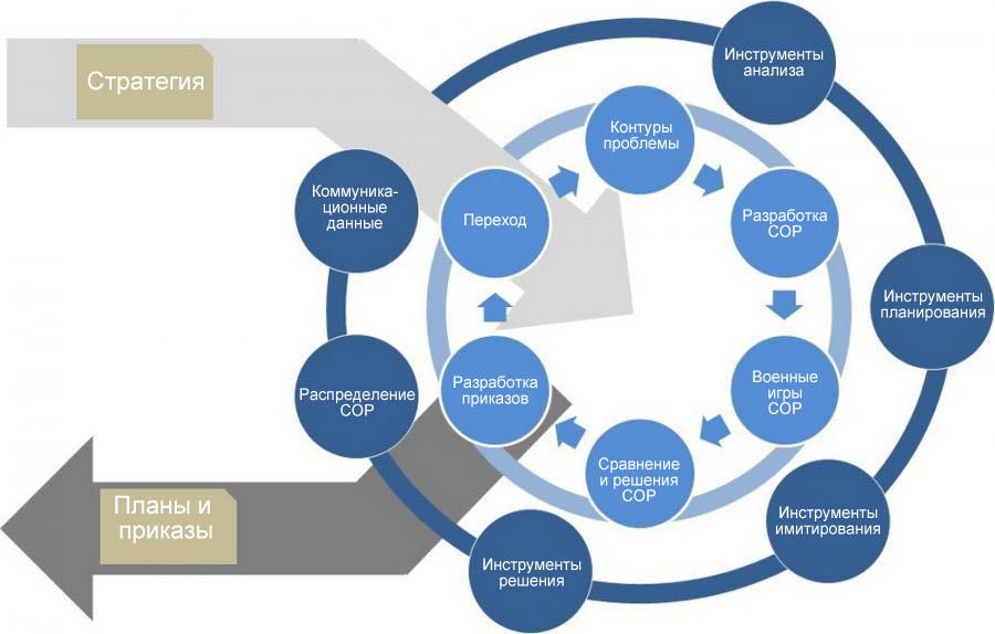 Mil C4I - Планирование