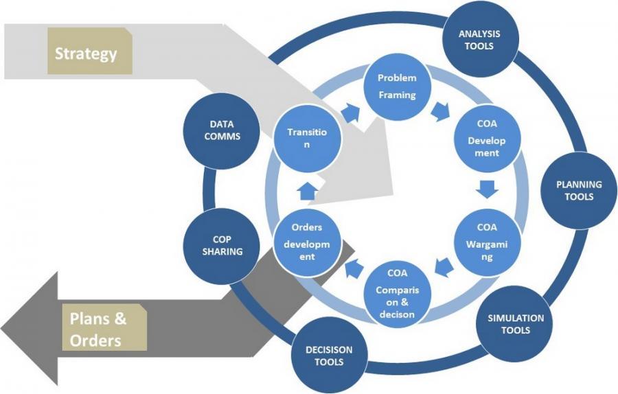 Mil C4I - Planning