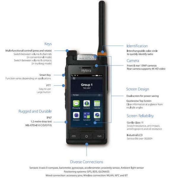 Multi Mode LTE Radio