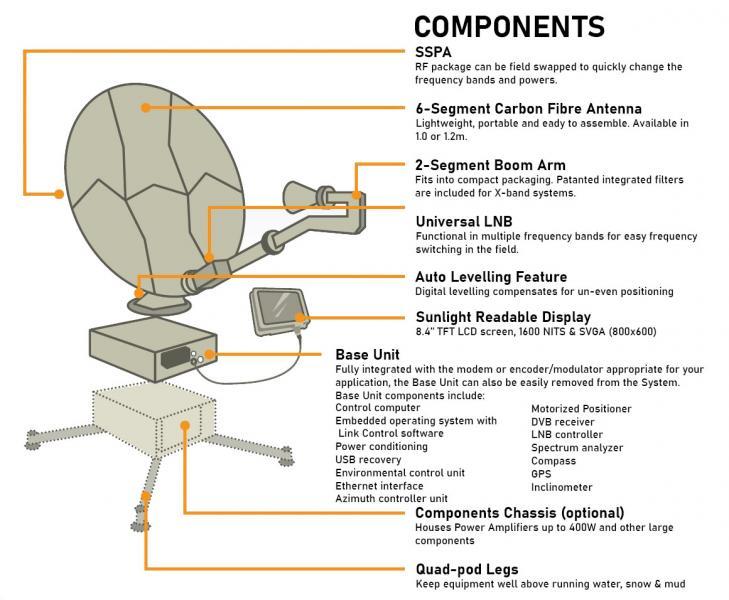 Globe Trekker - VSAT - Components
