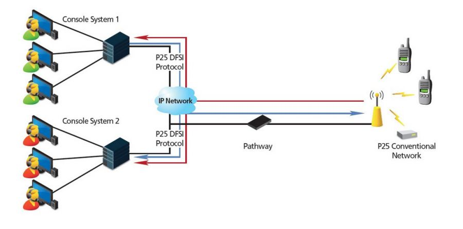 Pathway System Diagram