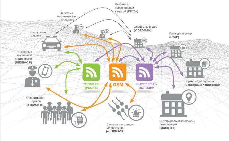 POLIS Схема взаимодействия приложений