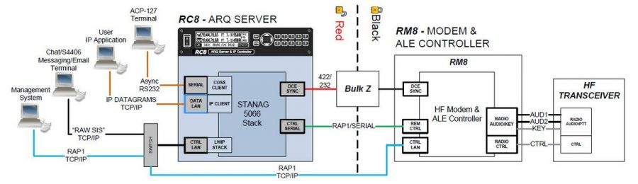 RC8 Data Communication System