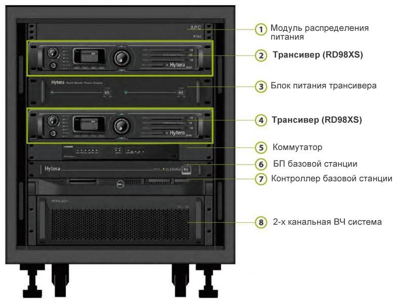 Модернизация до транкового DMR трансивера