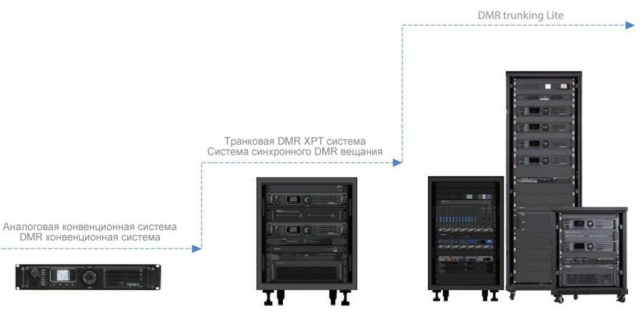 RD98XS Масштабируемость