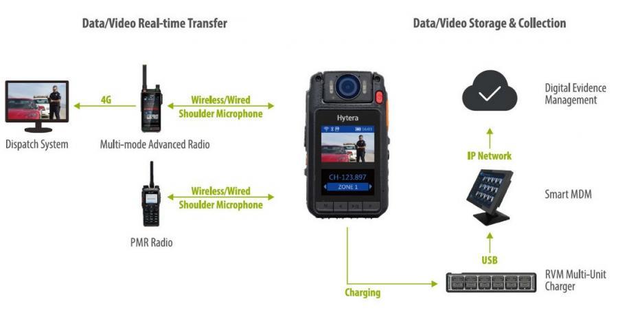 RVM Data Transfer
