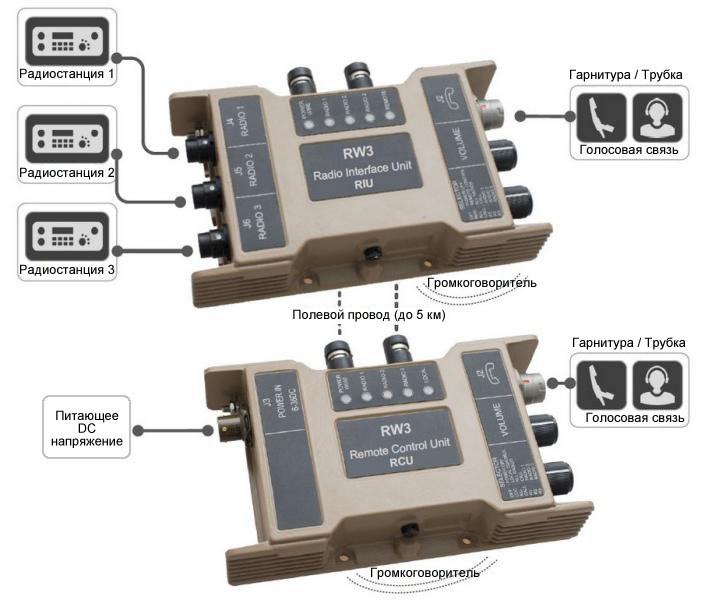 RW3 - Комплект дистанционного управления тремя радиостанциями