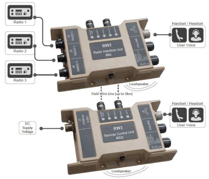 RW3 Three-Radio Remote Set