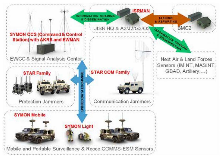 Complex EW & JISR URC Systems solution