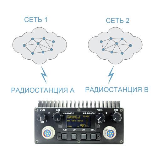 TW-130-WildCat Сетевая Военная Тактическая Радиостанция