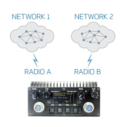 TW-130-WildCat-Multi Network Military Tactical Radio