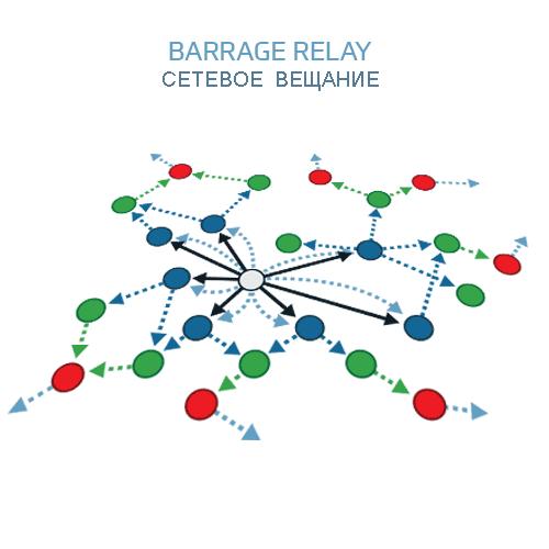 Barrage Relay Повышение производительности
