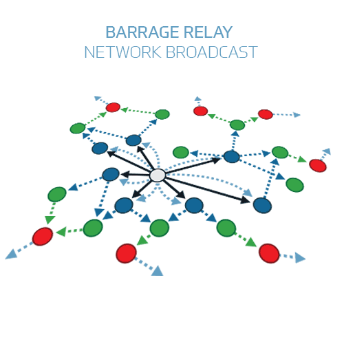 Barrage Relay Performance Gain