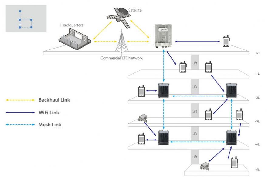iMesh Broadband IP Typical Scenario