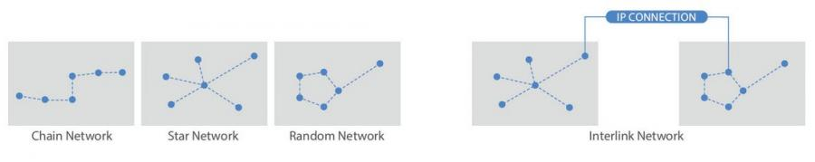 iMesh Network Scenario