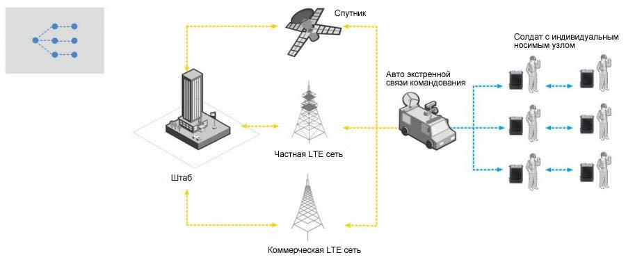 Типовой сценарий широкополосного IP решения iMesh