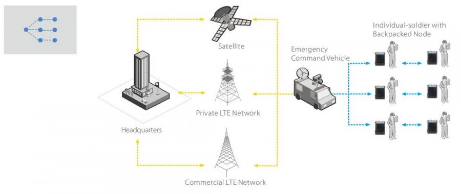 iMesh Broadband IP Solution Scenario